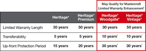 Tamko Roofing Warranty Chart website